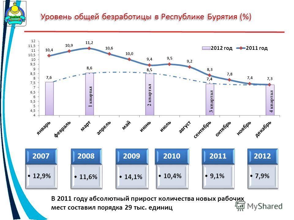 Уровень общей безработицы в Республике Бурятия (%) 2007 12,9% 2008 11,6% 2009 14,1% 2010 10,4% 2011 9,1% 2012 7,9% В 2011 году абсолютный прирост количества новых рабочих мест составил порядка 29 тыс. единиц