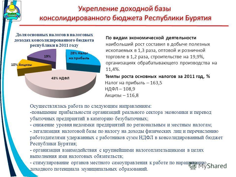 Укрепление доходной базы консолидированного бюджета Республики Бурятия По видам экономической деятельности наибольший рост составил в добыче полезных ископаемых в 1,3 раза, оптовой и розничной торговле в 1,2 раза, строительстве на 19,9%, организациях