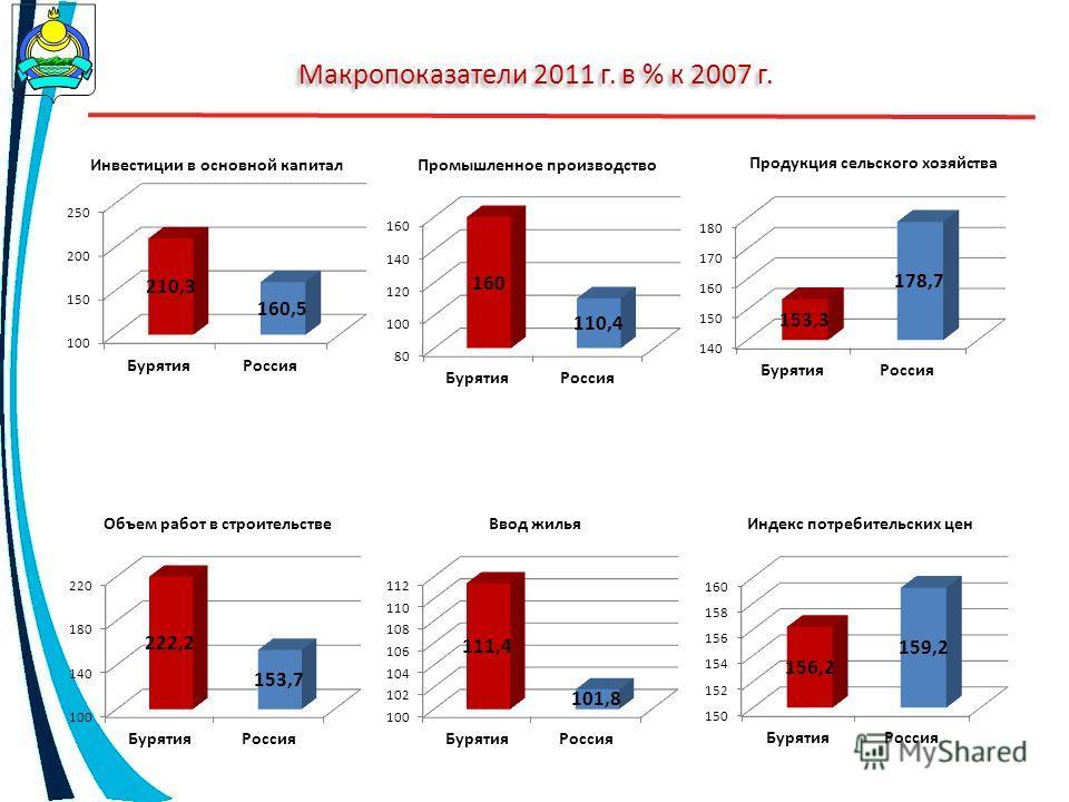 Макропоказатели 2011 г. в % к 2007 г.