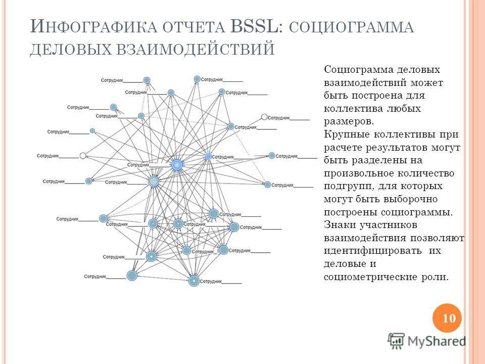 И НФОГРАФИКА ОТЧЕТА BSSL: СОЦИОГРАММА ДЕЛОВЫХ ВЗАИМОДЕЙСТВИЙ Социограмма деловых взаимодействий может быть построена для коллектива любых размеров. Крупные коллективы при расчете результатов могут быть разделены на произвольное количество подгрупп, д