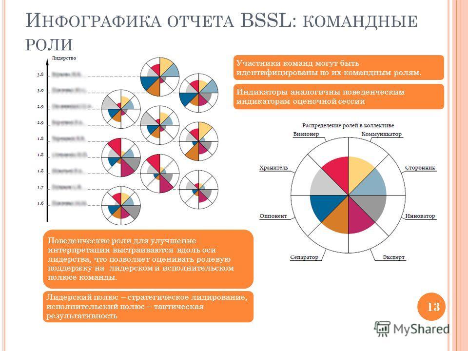 И НФОГРАФИКА ОТЧЕТА BSSL: КОМАНДНЫЕ РОЛИ Участники команд могут быть идентифицированы по их командным ролям. Индикаторы аналогичны поведенческим индикаторам оценочной сессии Поведенческие роли для улучшение интерпретации выстраиваются вдоль оси лидер
