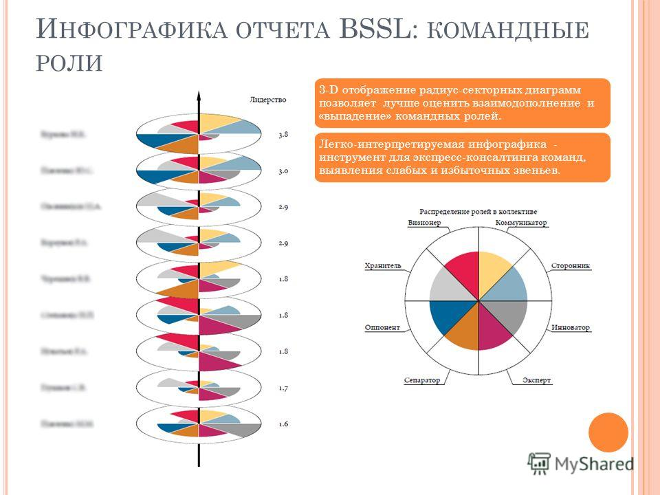 3-D отображение радиус-секторных диаграмм позволяет лучше оценить взаимодополнение и «выпадение» командных ролей. Легко-интерпретируемая инфографика - инструмент для экспресс-консалтинга команд, выявления слабых и избыточных звеньев. И НФОГРАФИКА ОТЧ