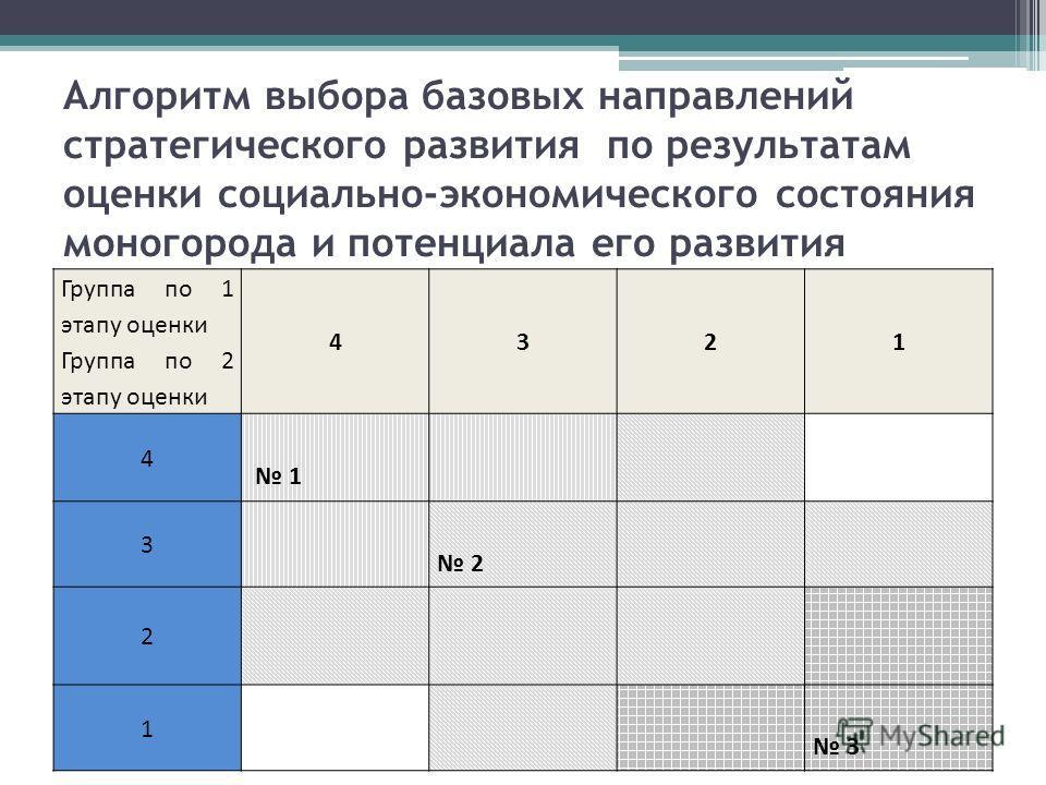 Алгоритм выбора базовых направлений стратегического развития по результатам оценки социально-экономического состояния моногорода и потенциала его развития Группа по 1 этапу оценки Группа по 2 этапу оценки 4321 4 1 3 2 2 1 3