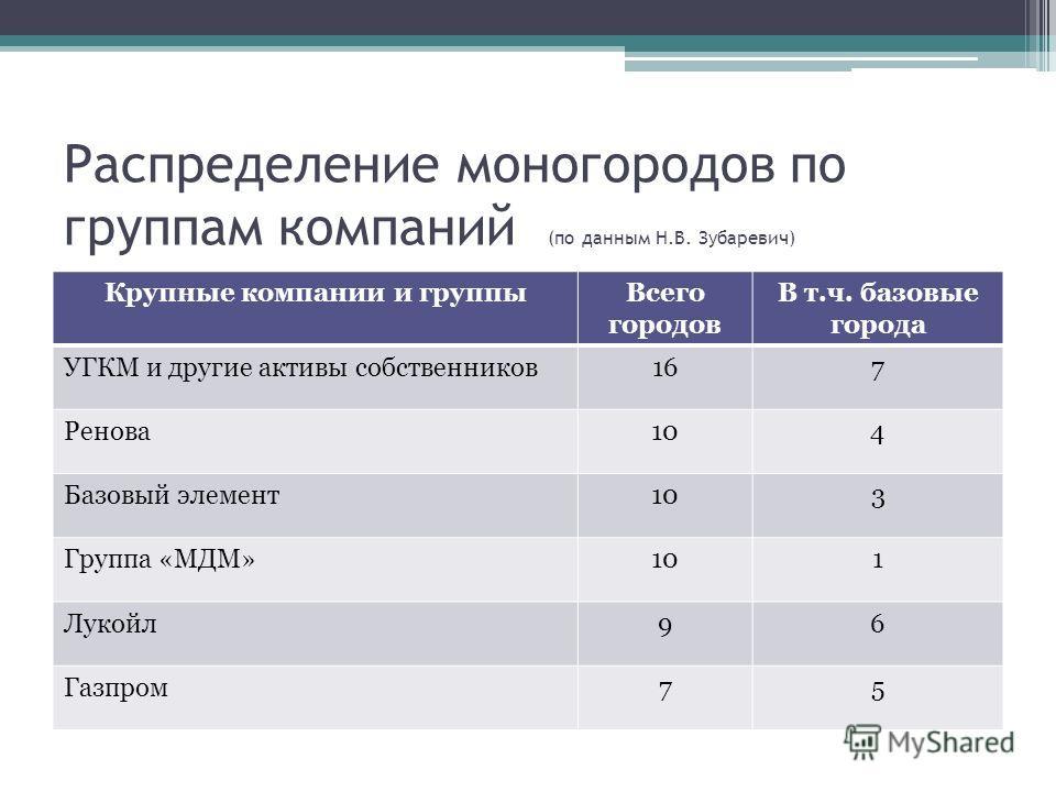 Распределение моногородов по группам компаний (по данным Н.В. Зубаревич) Крупные компании и группыВсего городов В т.ч. базовые города УГКМ и другие активы собственников167 Ренова104 Базовый элемент103 Группа «МДМ»101 Лукойл96 Газпром75
