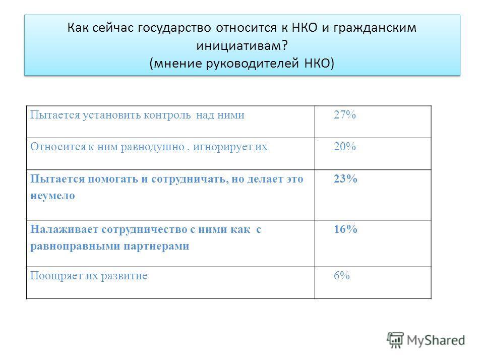 Как сейчас государство относится к НКО и гражданским инициативам? (мнение руководителей НКО) Пытается установить контроль над ними 27% Относится к ним равнодушно, игнорирует их 20% Пытается помогать и сотрудничать, но делает это неумело 23% Налаживае