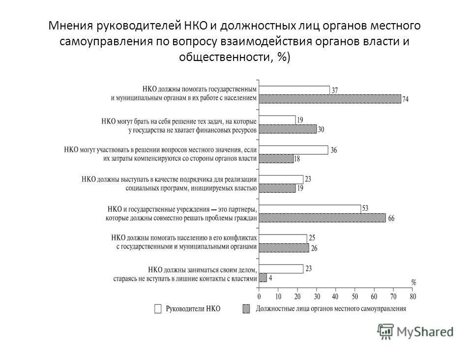 Мнения руководителей НКО и должностных лиц органов местного самоуправления по вопросу взаимодействия органов власти и общественности, %)