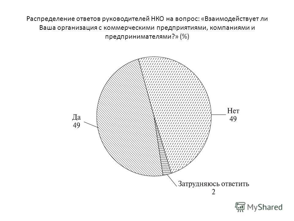 Распределение ответов руководителей НКО на вопрос: «Взаимодействует ли Ваша организация с коммерческими предприятиями, компаниями и предпринимателями?» (%)