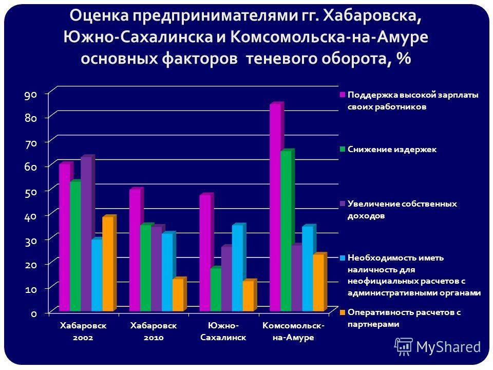 Оценка предпринимателями гг. Хабаровска, Южно-Сахалинска и Комсомольска-на-Амуре основных факторов теневого оборота, %