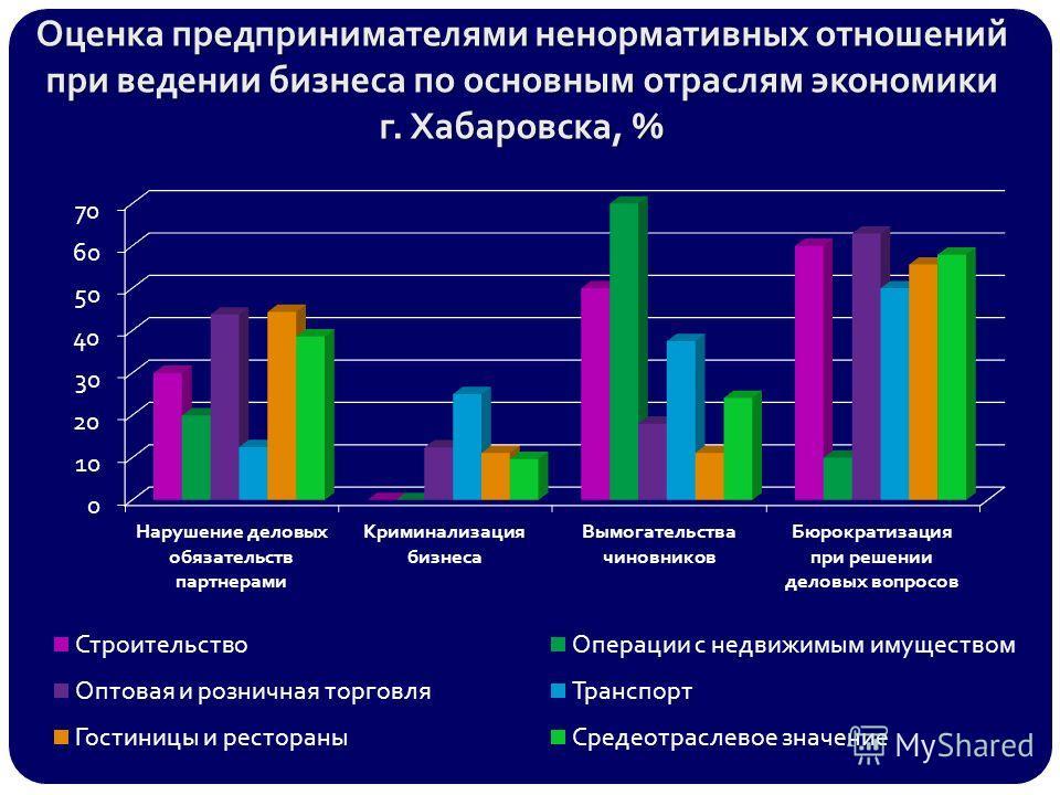 Оценка предпринимателями ненормативных отношений при ведении бизнеса по основным отраслям экономики г. Хабаровска, %