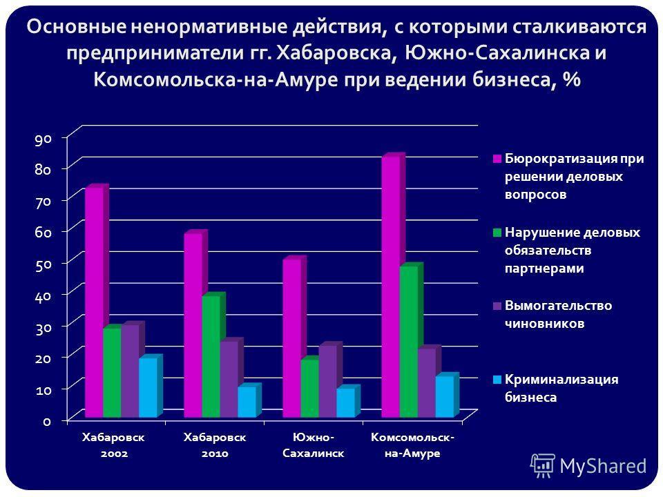 Основные ненормативные действия, с которыми сталкиваются предприниматели гг. Хабаровска, Южно-Сахалинска и Комсомольска-на-Амуре при ведении бизнеса, %
