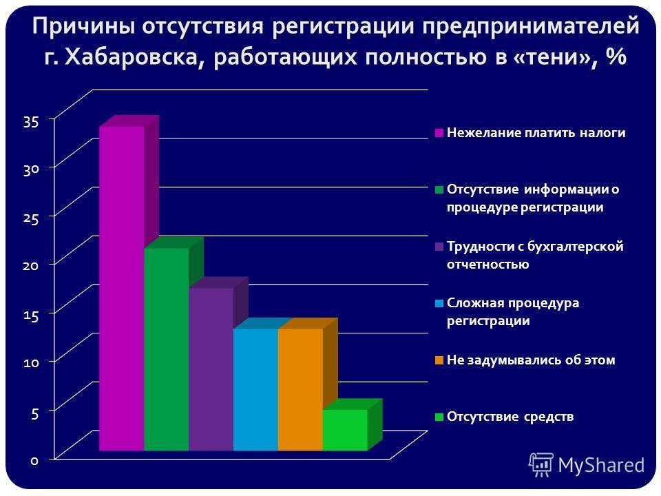 Причины отсутствия регистрации предпринимателей г. Хабаровска, работающих полностью в «тени», %