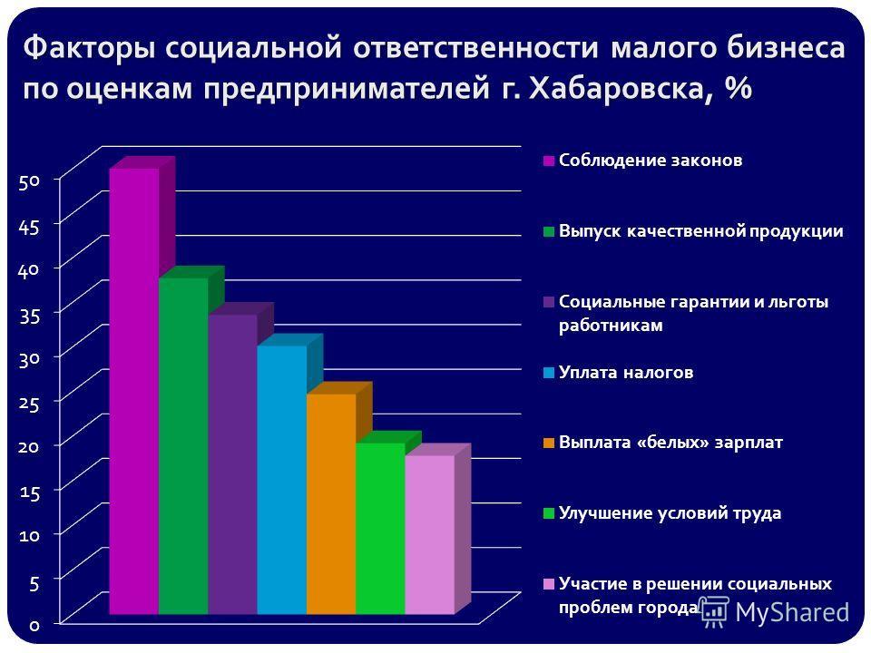 Факторы социальной ответственности малого бизнеса по оценкам предпринимателей г. Хабаровска, %
