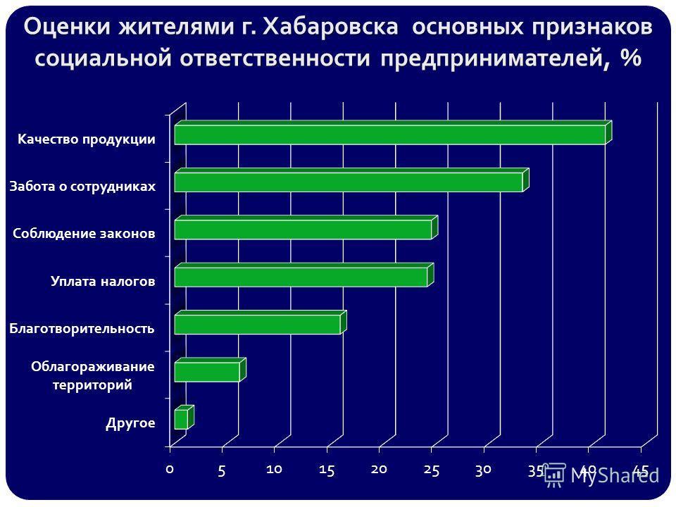Оценки жителями г. Хабаровска основных признаков социальной ответственности предпринимателей, %