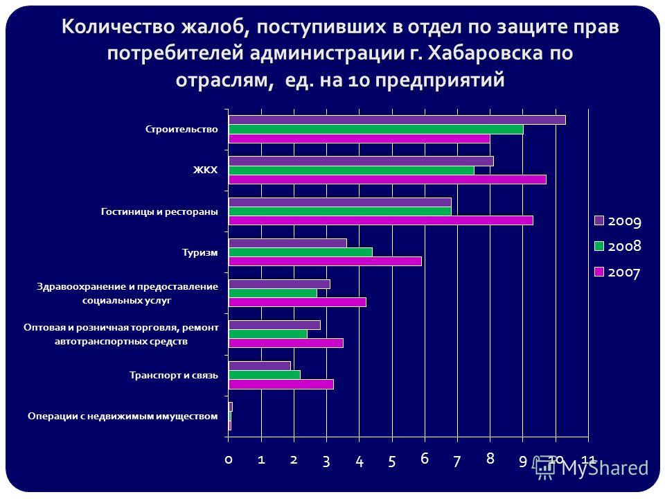 Количество жалоб, поступивших в отдел по защите прав потребителей администрации г. Хабаровска по отраслям, ед. на 10 предприятий