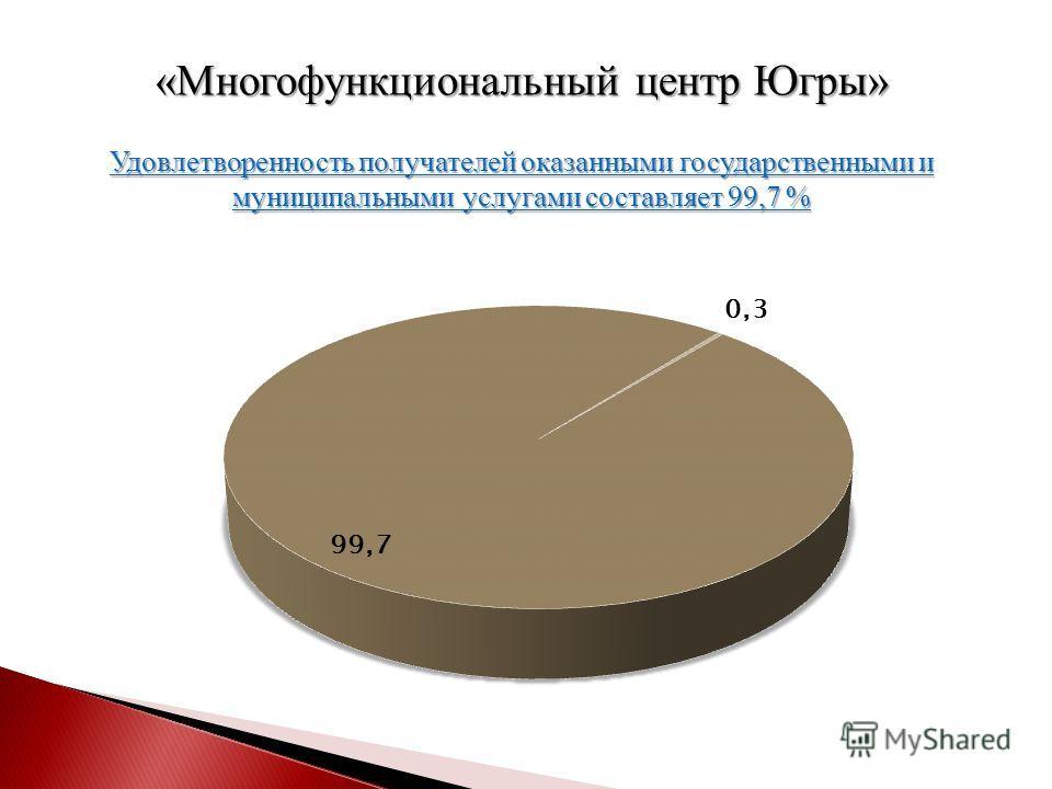 Удовлетворенность получателей оказанными государственными и муниципальными услугами составляет 99,7 % «Многофункциональный центр Югры»