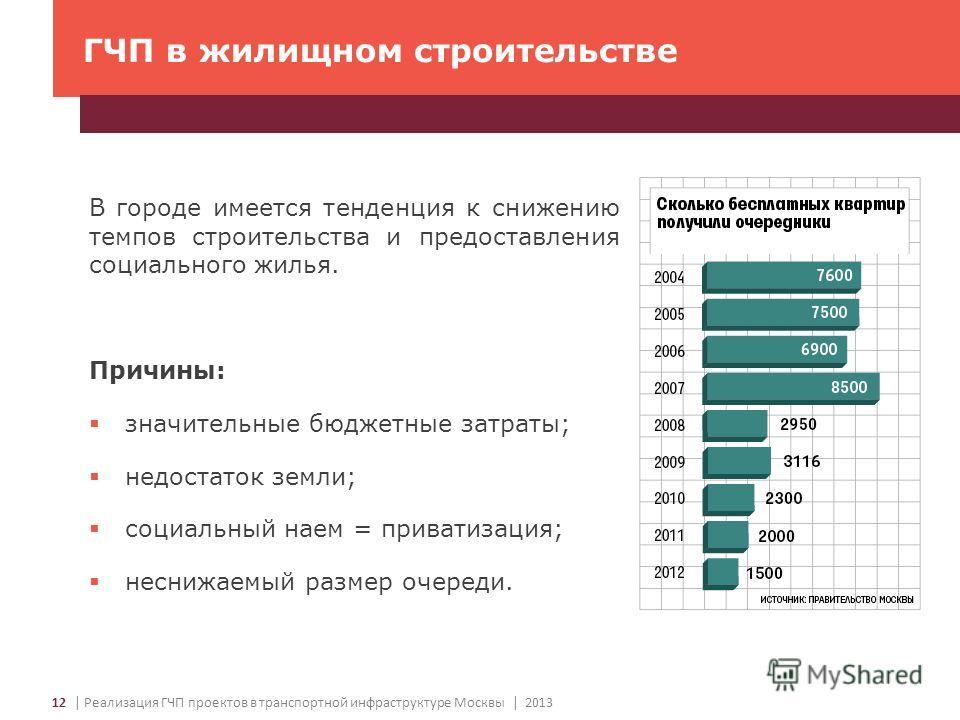 ГЧП в жилищном строительстве 12 | Реализация ГЧП проектов в транспортной инфраструктуре Москвы | 2013 В городе имеется тенденция к снижению темпов строительства и предоставления социального жилья. Причины: значительные бюджетные затраты; недостаток з