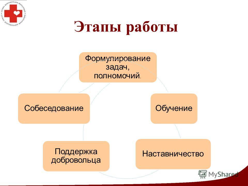Этапы работы Обучение Наставничество Поддержка добровольца Формулирование задач, полномочий. Собеседование