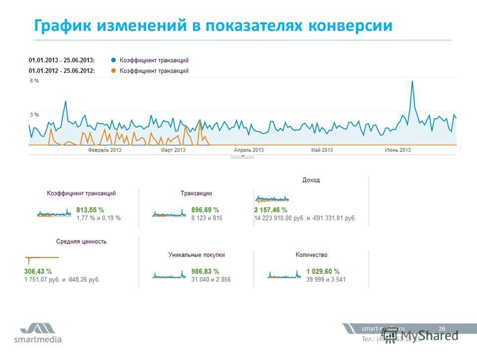 График изменений в показателях конверсии 61,2 млн. 26