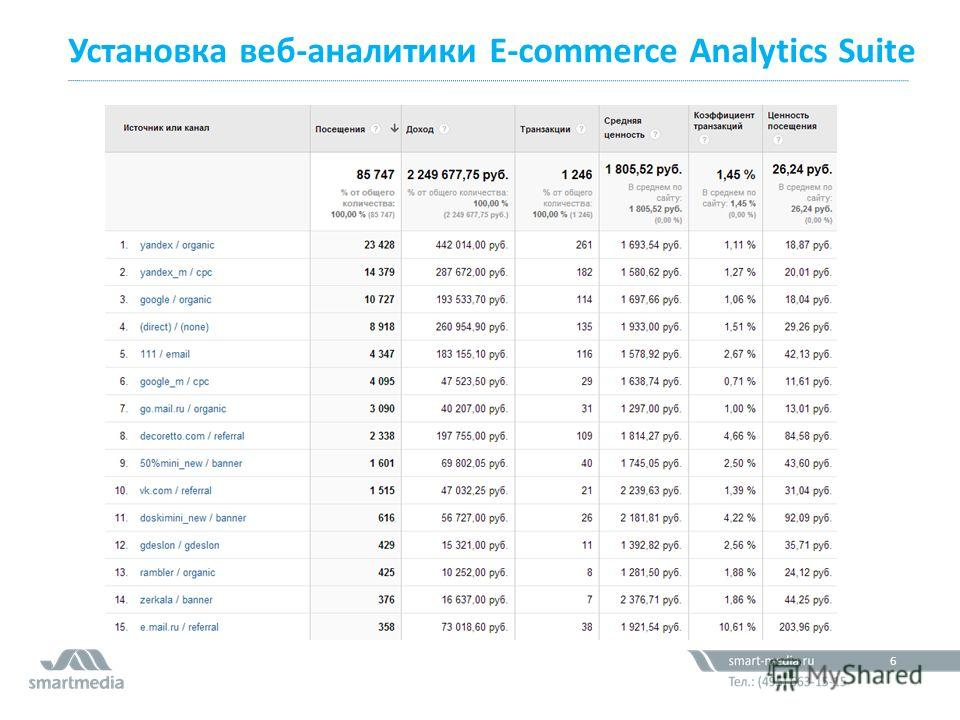 Установка веб-аналитики E-commerce Analytics Suite 61,2 млн. 6