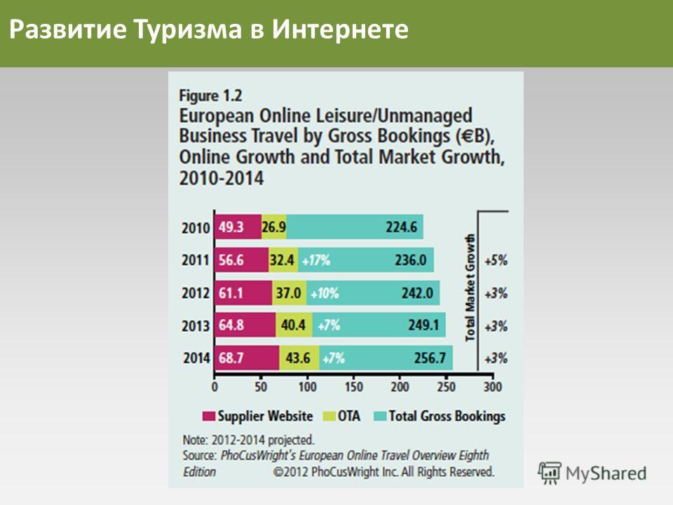 Развитие Туризма в Интернете