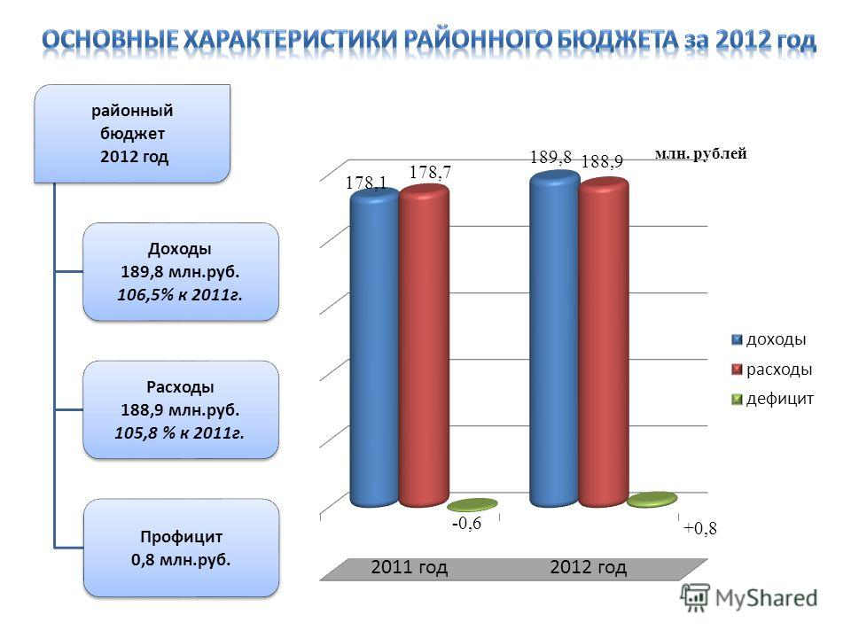 районный бюджет 2012 год Доходы 189,8 млн.руб. 106,5% к 2011г. Расходы 188,9 млн.руб. 105,8 % к 2011г. Профицит 0,8 млн.руб. млн. рублей
