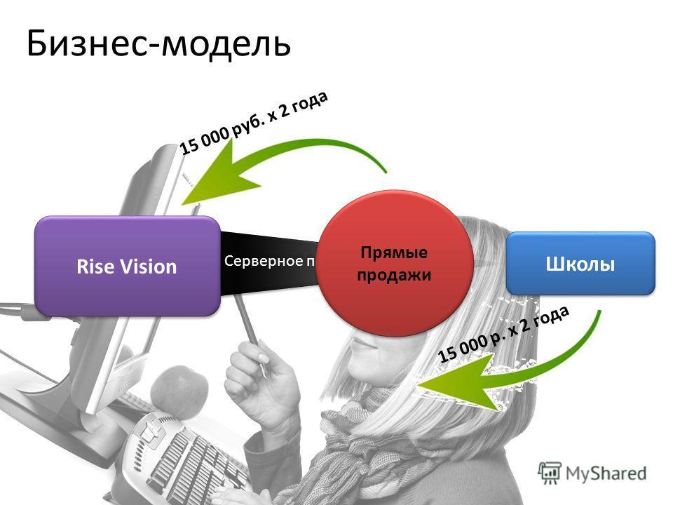 Rise Vision Школы Серверное приложение Прямые продажи 15 000 р. x 2 года 15 000 руб. x 2 года Бизнес-модель