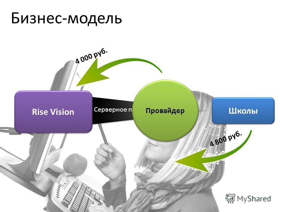 Rise Vision Школы Серверное приложение Провайдер 4 800 руб. 4 000 руб. Бизнес-модель