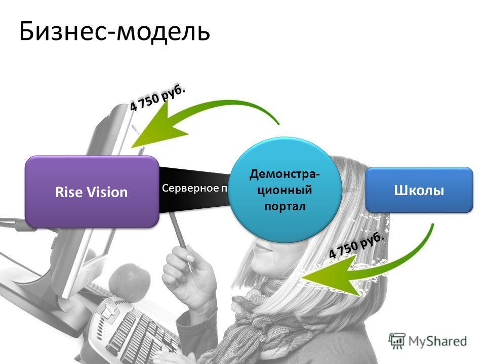Rise Vision Школы Серверное приложение Демонстра- ционный портал 4 750 руб. Бизнес-модель