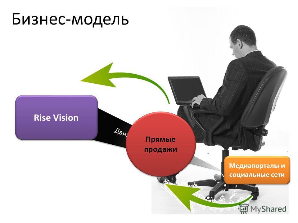 Rise Vision Медиапорталы и социальные сети Движок Прямые продажи Бизнес-модель