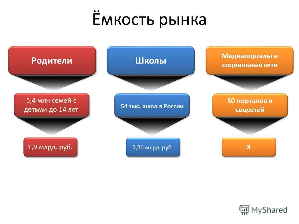 Ёмкость рынка Родители Школы Медиапорталы и социальные сети 5,4 млн семей с детьми до 14 лет 1,9 млрд. руб. 54 тыс. школ в России 2,36 млрд. руб. 50 порталов и соцсетей X X