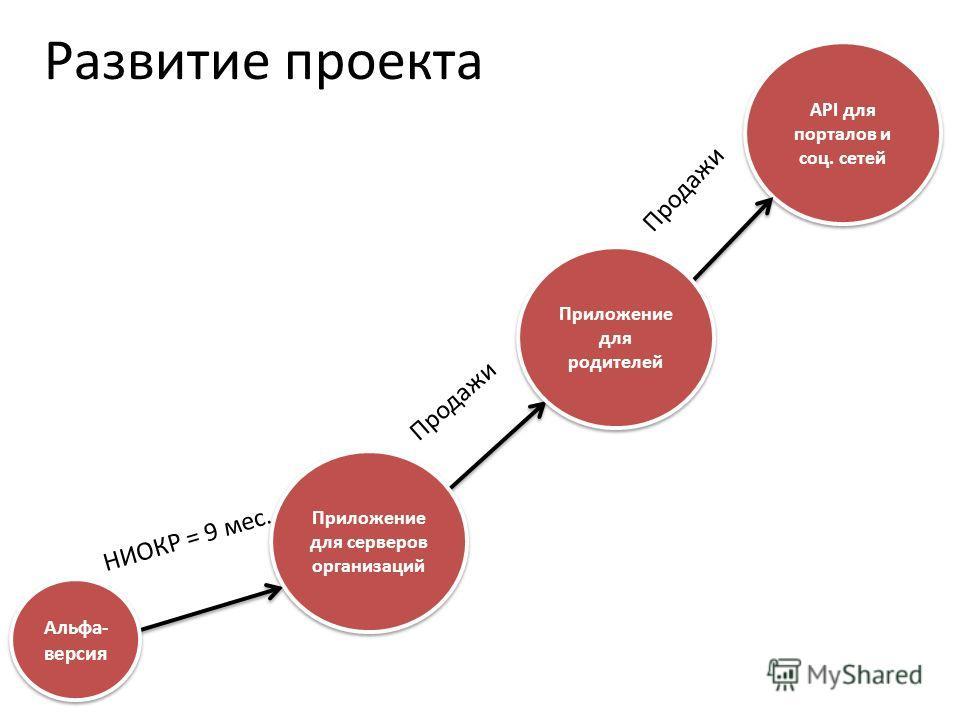 Развитие проекта Альфа- версия НИОКР = 9 мес. API для порталов и соц. сетей Приложение для родителей Приложение для серверов организаций Продажи