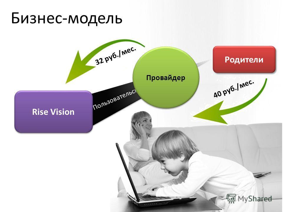 Родители 40 руб./мес. Пользовательское приложение Провайдер Rise Vision 32 руб./мес. Бизнес-модель