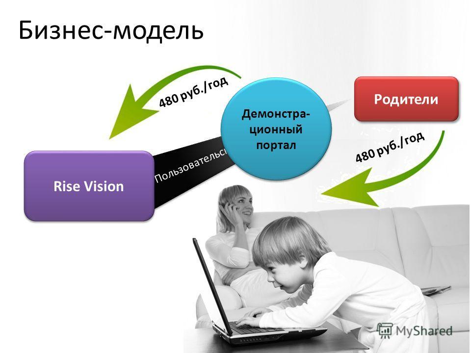 Родители 480 руб./год Пользовательское приложение Rise Vision 480 руб./год Демонстра- ционный портал Бизнес-модель