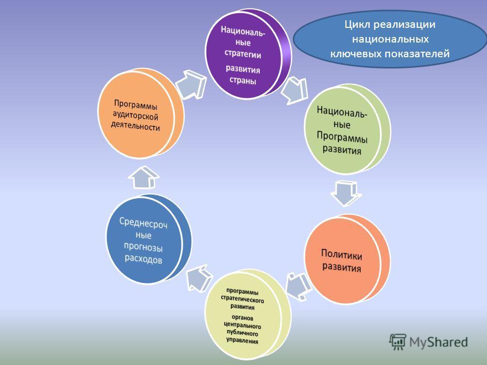 Цикл реализации национальных ключевых показателей