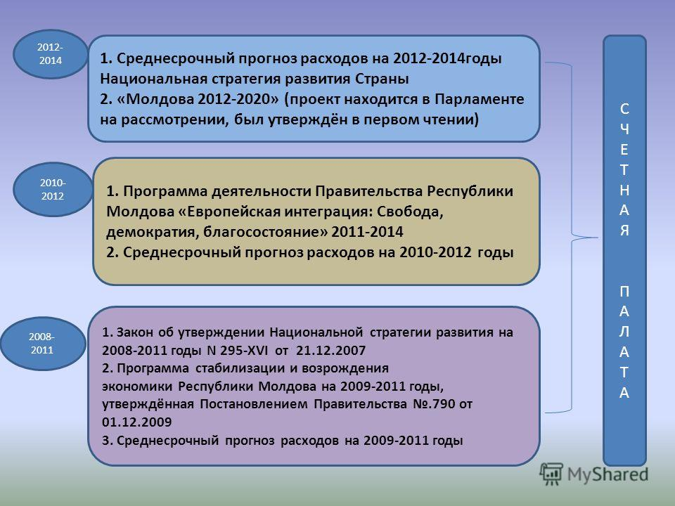 1. Среднесрочный прогноз расходов на 2012-2014годы Национальная стратегия развития Страны 2. «Молдова 2012-2020» (проект находится в Парламенте на рассмотрении, был утверждён в первом чтении) 2012- 2014 1. Программа деятельности Правительства Республ