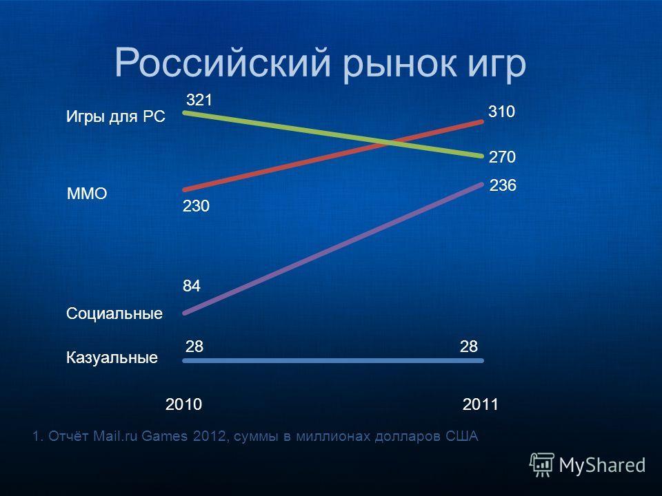 1.Отчёт Mail.ru Games 2012, суммы в миллионах долларов США Российский рынок игр Казуальные Социальные ММО Игры для PC