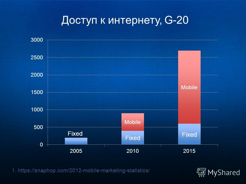 Доступ к интернету, G-20 1.https://snaphop.com/2012-mobile-marketing-statistics/