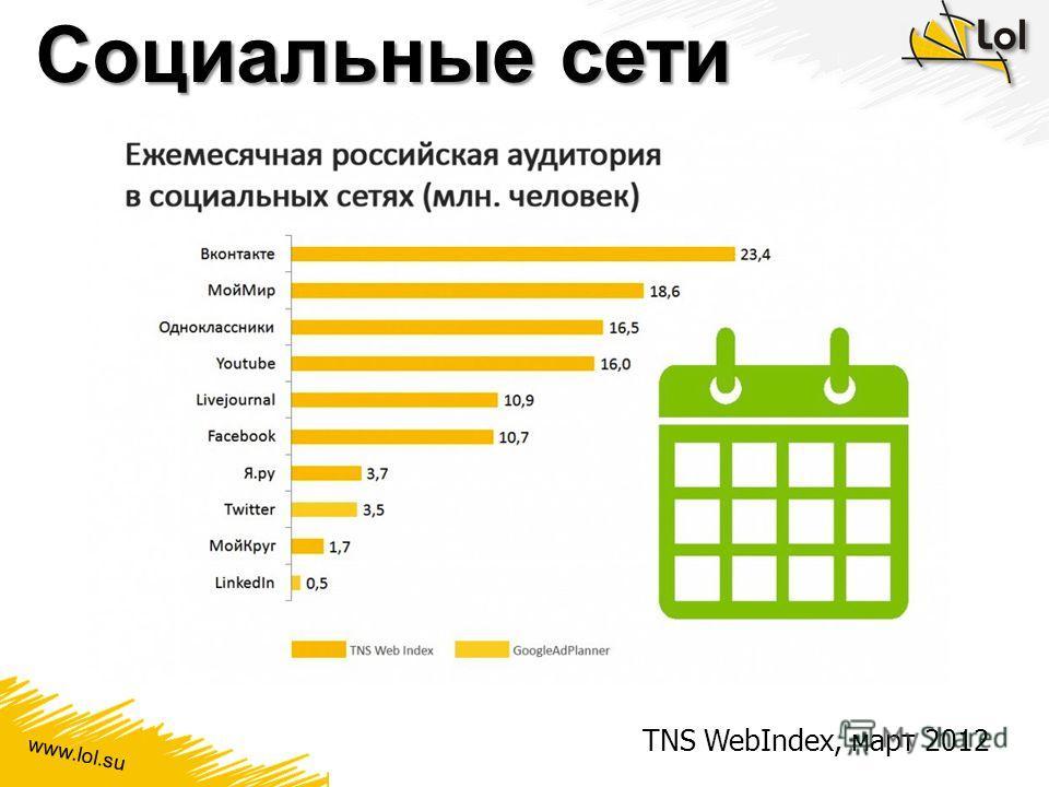 www.lol.su Социальные сети TNS WebIndex, март 2012