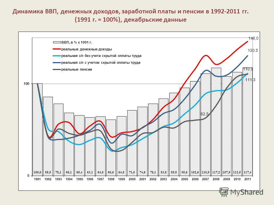 Динамика ВВП, денежных доходов, заработной платы и пенсии в 1992-2011 гг. (1991 г. = 100%), декабрьские данные