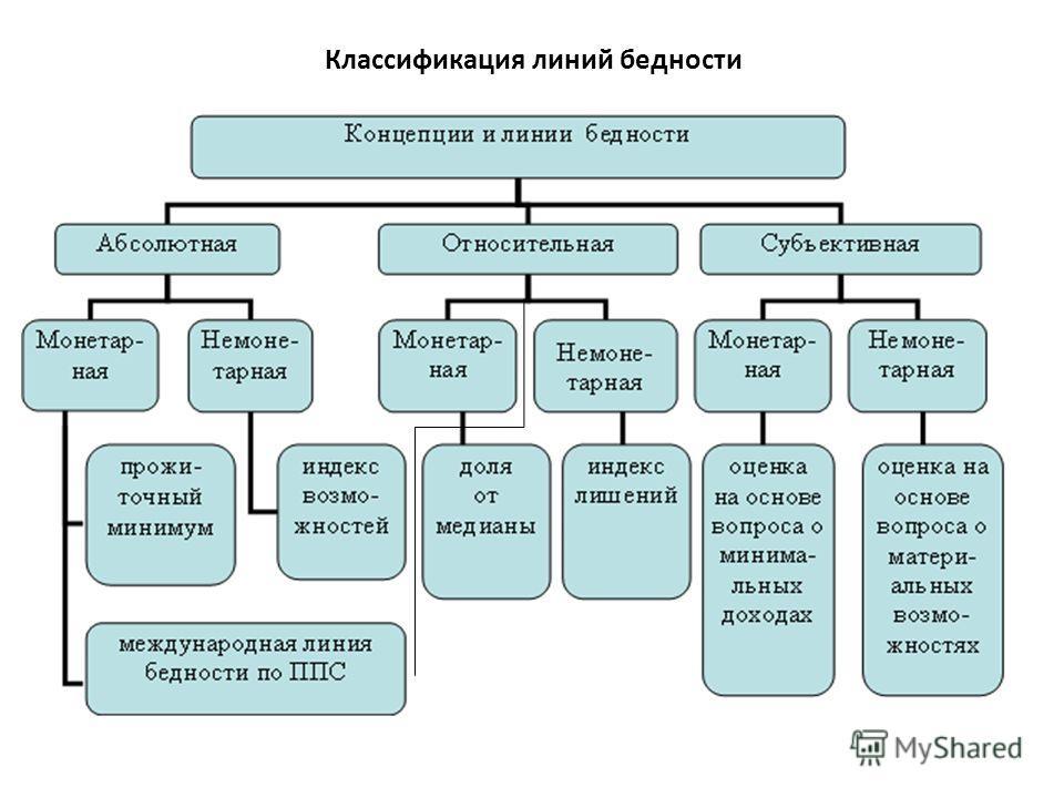 Классификация линий бедности