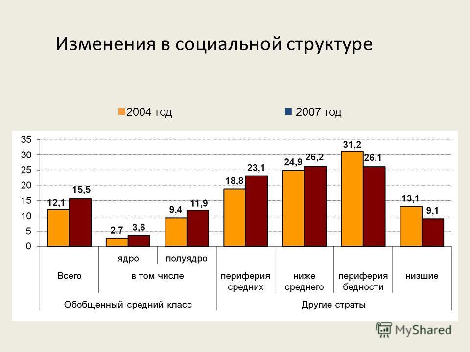 Изменения в социальной структуре 2004 год 2007 год