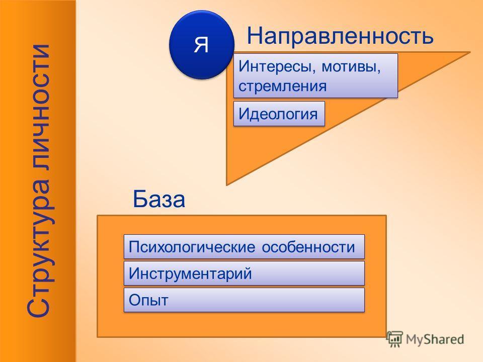 Структура личности Идеология Я Я Психологические особенности Направленность База Интересы, мотивы, стремления Интересы, мотивы, стремления Инструментарий Опыт