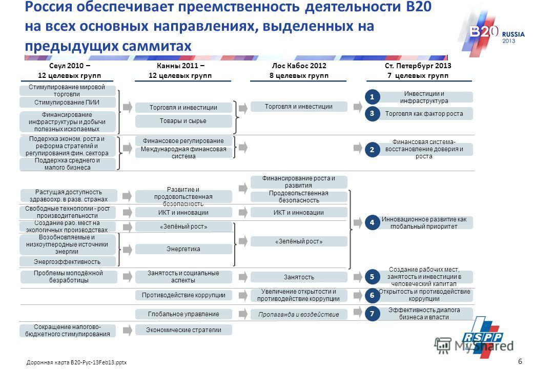 Дорожная карта В20-Рус-13Feb13.pptx 4 0 B20 олицетворяет голос глобального бизнеса в диалоге с G20 Некоторые компании, представленные в целевых группах В20 5