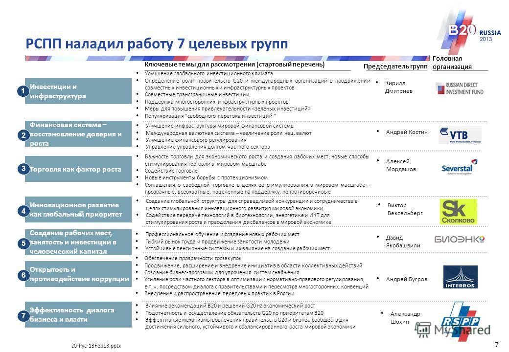 Дорожная карта В20-Рус-13Feb13.pptx 5 0 6 Россия обеспечивает преемственность деятельности B20 на всех основных направлениях, выделенных на предыдущих саммитах Занятость и социальные аспекты Занятость Развитие и продовольственная безопасность Продово