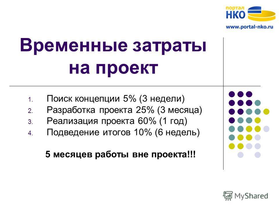 Временные затраты на проект 1. Поиск концепции 5% (3 недели) 2. Разработка проекта 25% (3 месяца) 3. Реализация проекта 60% (1 год) 4. Подведение итогов 10% (6 недель) 5 месяцев работы вне проекта!!!