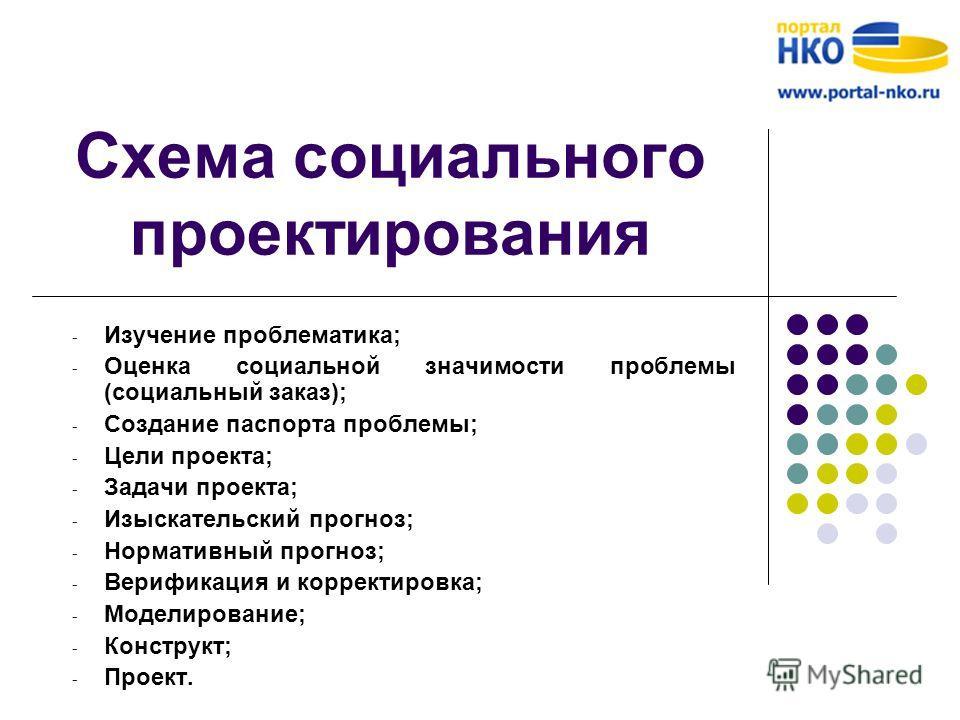 Схема социального проектирования - Изучение проблематика; - Оценка социальной значимости проблемы (социальный заказ); - Создание паспорта проблемы; - Цели проекта; - Задачи проекта; - Изыскательский прогноз; - Нормативный прогноз; - Верификация и кор