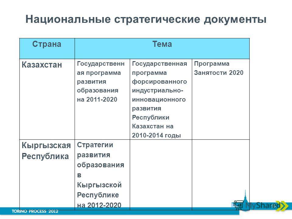 Национальные стратегические документы СтранаТема Казахстан Государственн ая программа развития образования на 2011-2020 Государственная программа форсированного индустриально- инновационного развития Республики Казахстан на 2010-2014 годы Программа З