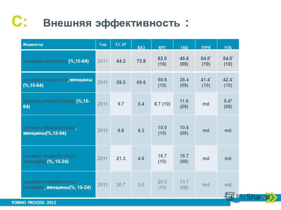 C: Внешняя эффективность : 18 уровень занятости (%,15-64)201164.373.9 62.0 (10) 45.6 (09) 54.0 * (10) уровень занятости, женщины (%,15-64) 201158.569.6 50.6 (10) 35.4 (09) 41.4 * (10) 42.4 * (10) уровень безработицы (%,15- 64) 20119.75.48.7 (10) 11.6
