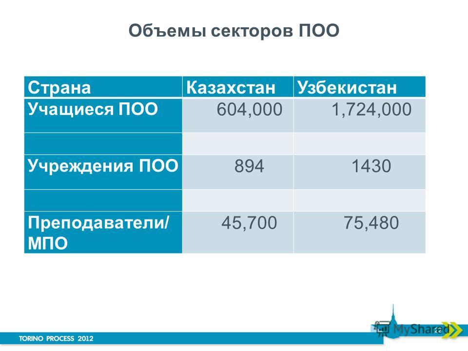 Объемы секторов ПОО СтранаКазахстанУзбекистан Учащиеся ПОО 604,0001,724,000 Учреждения ПОО 8941430 Преподаватели/ МПО 45,70075,480 22