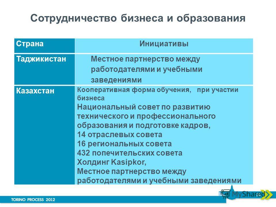 Сотрудничество бизнеса и образования СтранаИнициативы Таджикистан Местное партнерство между работодателями и учебными заведениями Казахстан Кооперативная форма обучения, при участии бизнеса Национальный совет по развитию технического и профессиональн